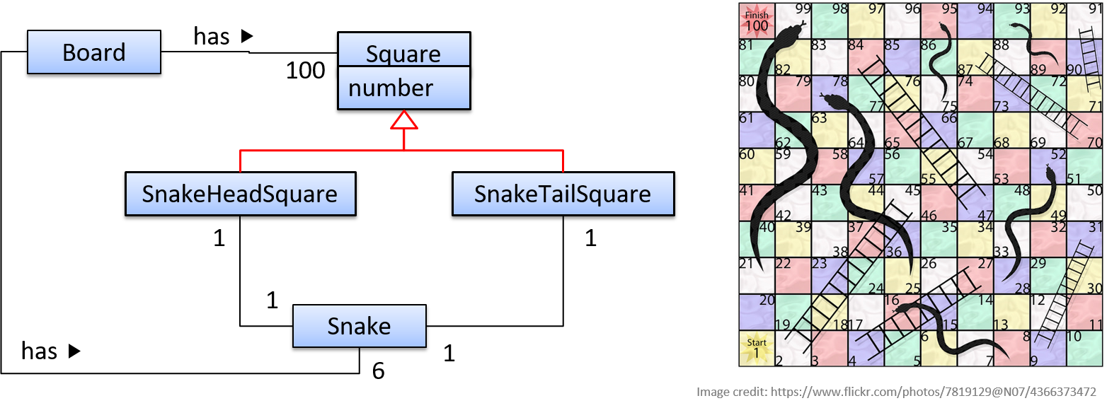 Cs2103 T Website Textbook Printable Auto Forward To Correct Web Page At Inspectapediacom Snaketailsquare Is A Square