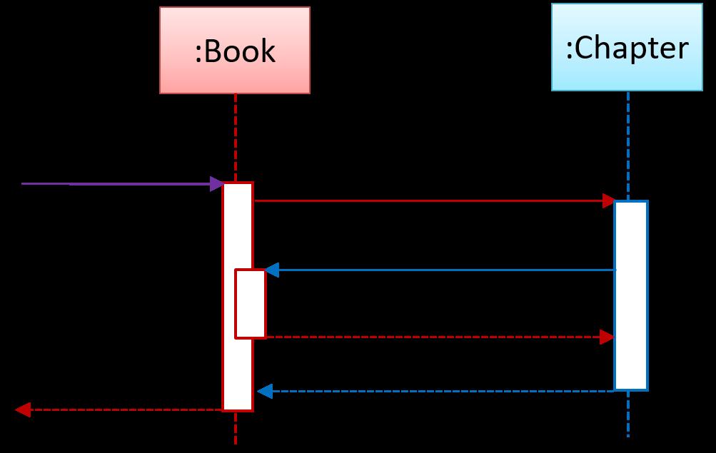 pdf Finite Element Methods